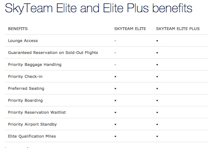 Benefícios Elite - SkyTeam