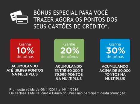 Multiplus oferece bônus de 10% até 30% (nas transferências acima de 80.000 pontos).