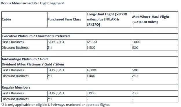 AAdvantage dará milhas extras para quem viajar em Primeira Classe ou Classe Executiva durante todo o ano de 2015