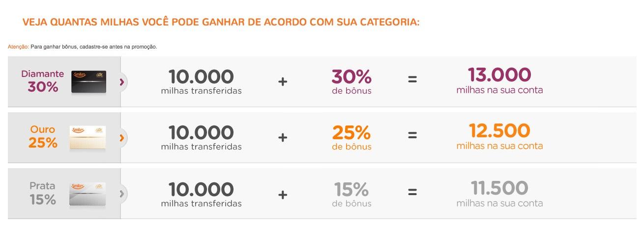 Nova promoção de bônus de transferência Smiles: Diamante +30%, Ouro +25%, Prata +15%