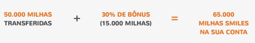 Smiles dá 30% de bônus nas transferências dos cartões Bradesco a partir de 50.000 pontos