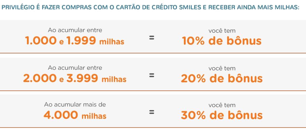 Smiles dará milhas extras para quem fizer compras com os cartões de crédito Smiles BB e Smiles Bradesco