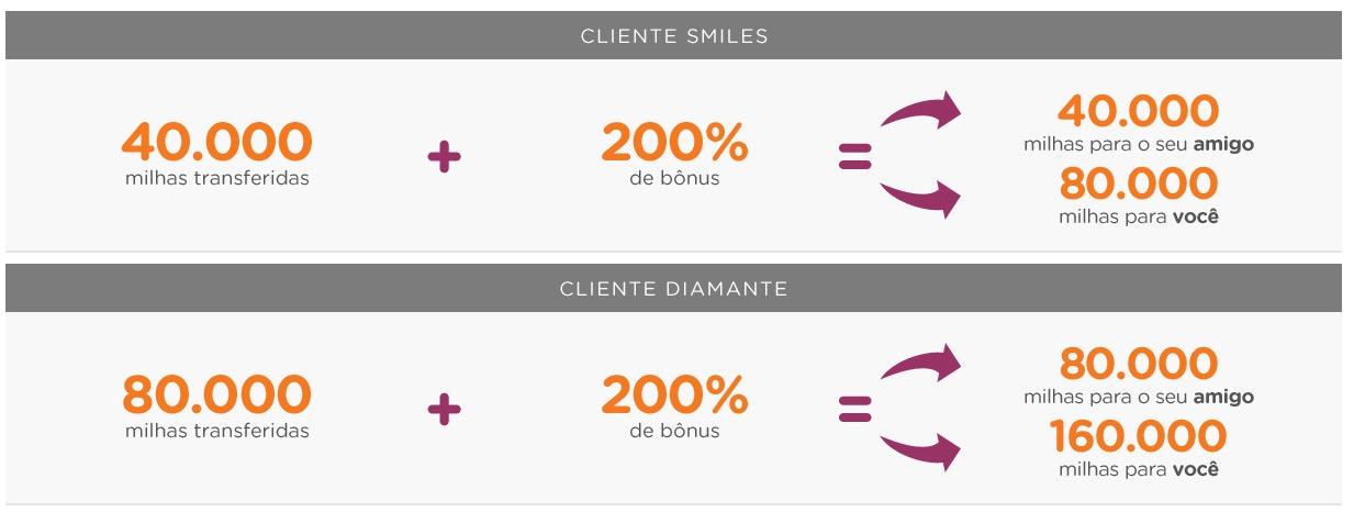 Smiles permite ao cliente comprar 1.000 milhas ao custo de R$ 15 na promoção de bônus em dobro nas transferências entre clientes