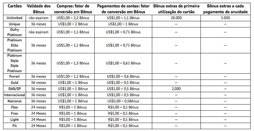 Mudanças no Pague Contas do Santander Free: de 1 bônus a cada R$ 6 para 1 bônus a cada R$ 10 – desvalorização de quase 70%