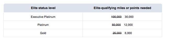"""Exclusivo! Conquiste o status AAdvantage Executive Platinum voando """"apenas"""" 30 mil milhas! Veja aqui se você se qualifica para essa oferta…"""