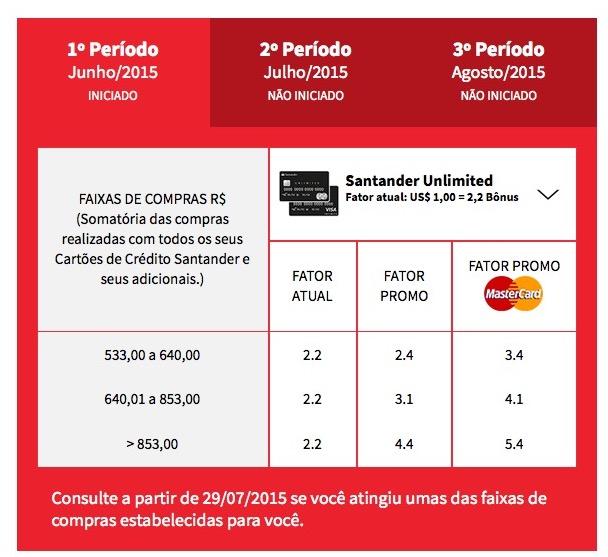 A minha meta de compras nos cartões Santander para conseguir mais bônus: gaste 17% a mais…