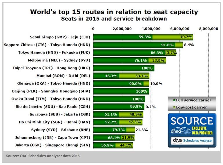 As 15 rotas aéreas mais movimentadas no mundo em 2015 (até aqui)