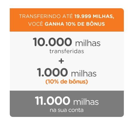 Dúvida do leitor: para qual programa de milhagens transferir os pontos do Programa Ponto Pra Você, do Banco do Brasil (BB)?