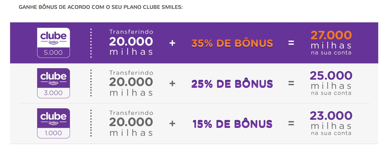 Smiles dá bônus de 15%, 25% ou 35% nas transferências de cartões de crédito para quem é do Clube Smiles