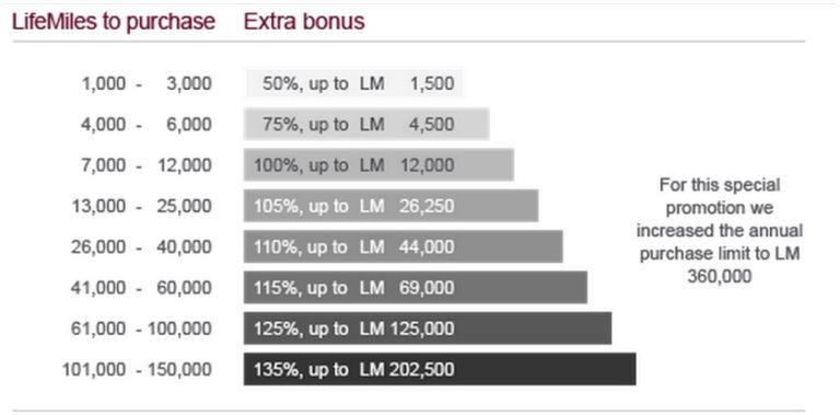 LifeMiles oferece nova promoção de compra de milhas. 352.500 milhas por R$ 24.854,62!!!! Quem vai nessa? :-P