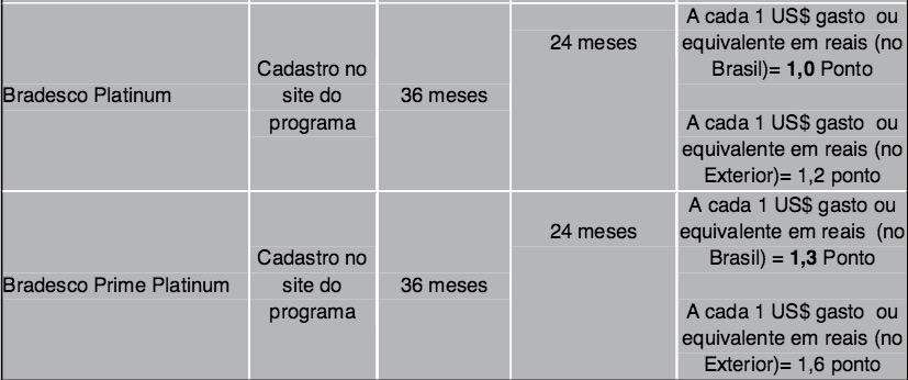 Mais notícias ruins: Bradesco diminui pontuação dos cartões Platinum e Prime Platinum… :-(