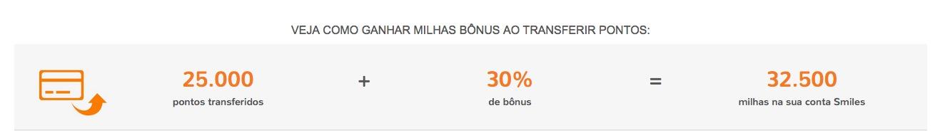 Clientes Caixa ganham 30% de bônus ao transferirem a partir de 25 mil pontos para o Smiles