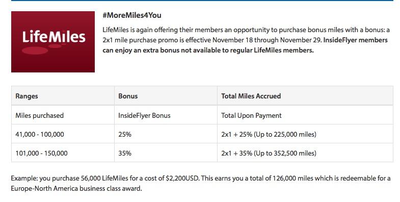 Nova promoção de compra de milhas do LifeMiles, da Avianca Internacional. 352.500 milhas por R$ 21.063,24. Não, obrigado.