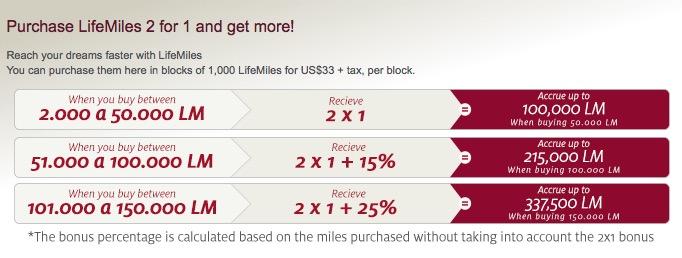 Nova promoção de compra de milhas do LifeMiles, da Avianca Internacional. 337.500 milhas por R$ 19.746,78. Não, obrigado.