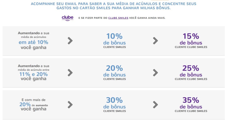 CC Smiles Bônus Escalonável
