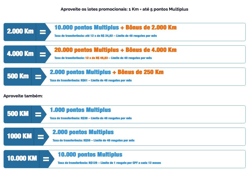 Nova oferta do KM de Vantagens permite a compra de 20.000 pontos Multiplus por R$ 597,96