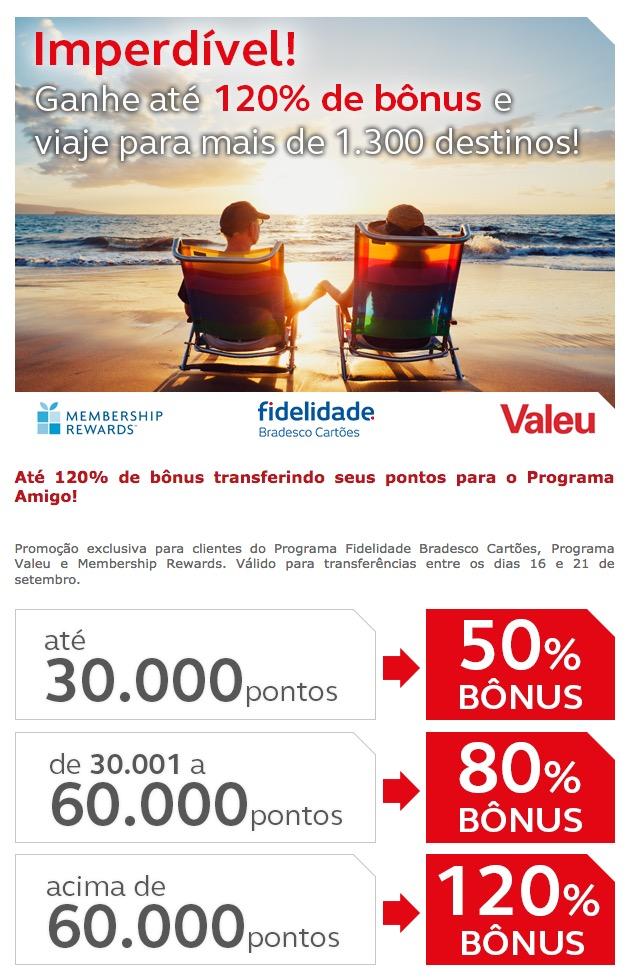 Amigo Avianca oferece bônus de 50%, 80% ou 120%, nas transferências de pontos dos cartões de crédito Bradesco, HSBC e Amex
