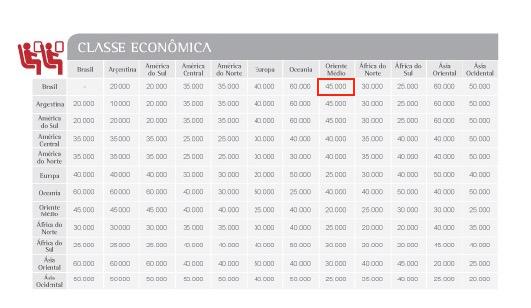 Explorando as falhas do LATAM Fidelidade #1: Brasil para o Oriente Médio por 45 mil pontos por trecho em classe econômica