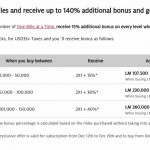 Nova promoção de compra de milhas no LifeMiles permite a compra de uma ida e volta para os EUA em classe executiva por algo em torno de R$ 4.500