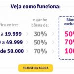 Livelo: até 100% de bônus para o Amigo Avianca, para clientes dos cartões Bradesco que forem do Clube Livelo; e compra de pontos com 50% de desconto