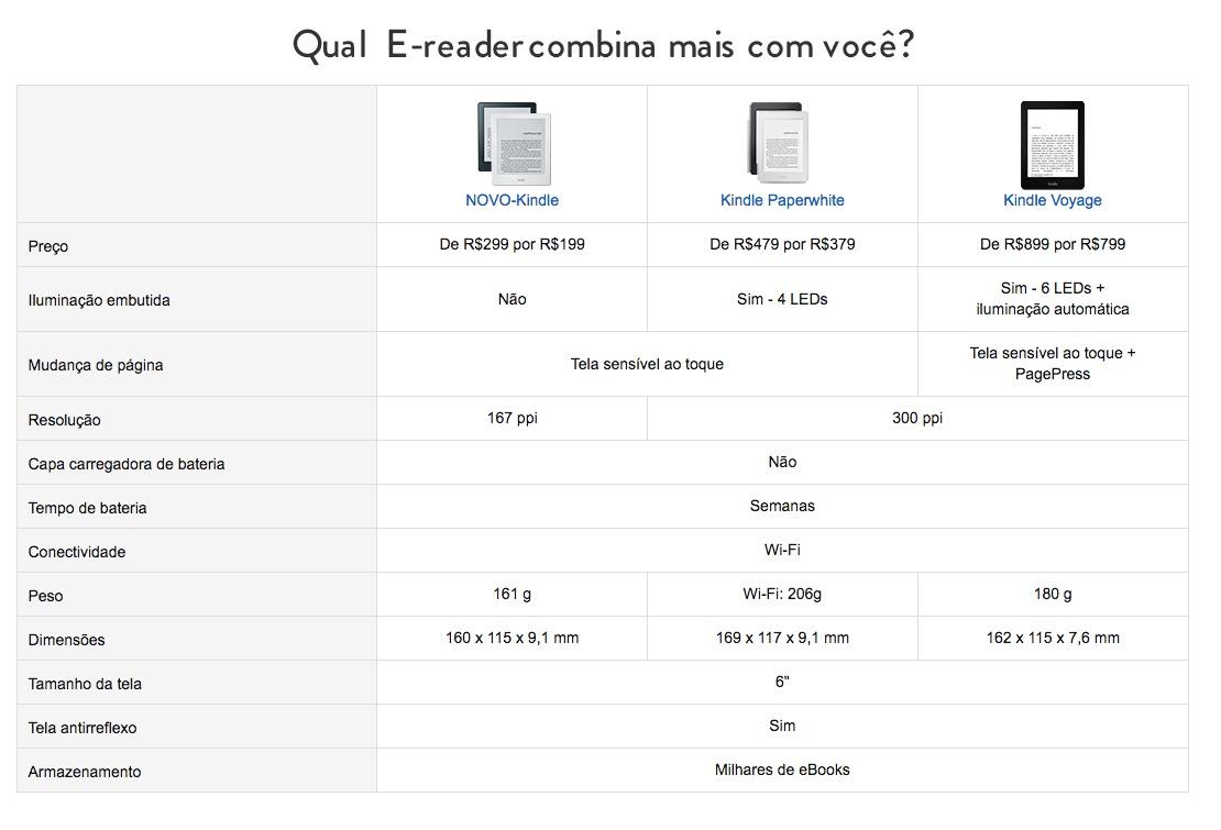 Amazon Brasil Kindle Week