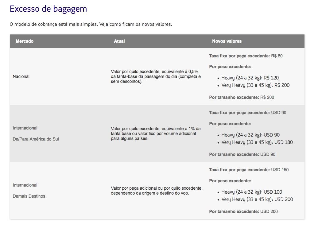 LATAM Bag 2