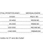 A matemática não mente: Clube Livelo 20.000 é o plano com o pior custo/benefício no 1º ano de Clube!
