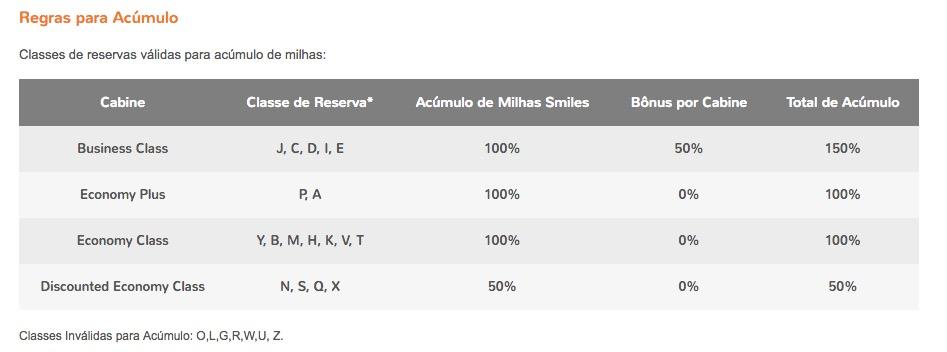 Alitalia tabela Smiles