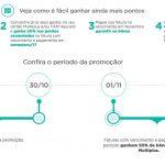 Bônus 50% cartões de crédito Multiplus e TAM Itaucard para o Multiplus Fidelidade
