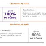 Bônus 60%, 80% ou 100% dos cartões de crédito para o Smiles, envolvendo reservas de hotéis pagas em dinheiro