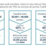 Bônus 40%, 50% ou 60% Diners para Tudo Azul + voucher para compra de pontos