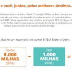 Bônus 70% fixos cartões de crédito para Smiles + 10% das milhas doadas para filantropia