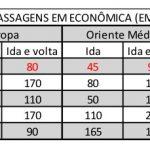 [Guest post] Comparativo atualizado de emissões – resgate das passagens em classe econômica ou classe executiva do Brasil para o resto do mundo!