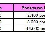 Livelo oferece pontos em dobro, no primeiro mês, em novas assinaturas do Clube Livelo, para os planos 1.200, 3.000 e 7.000