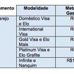 """Regulamento completo da promoção """"Ativou, Ganhou Ourocard"""" BB (gaste R$ 1.100,00 e ganhe 12 mil pontos extras)"""