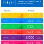 Vale a pena resgatar R$ 400 de cashback do BeBlue para ganhar 8 mil pontos Multiplus Fidelidade?
