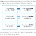 Santander volta a fazer promoção de bônus nas transferências de pontos de cartões de crédito, para o Tudo Azul