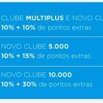 Bônus 10% cartões de crédito para o Multiplus Fidelidade